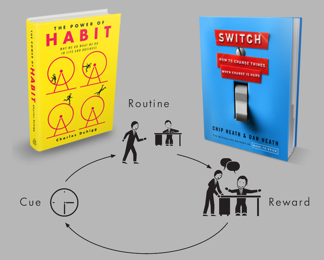 The Power of Habits and Switch Books