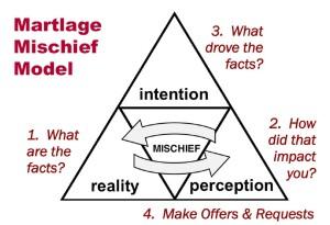 Martlage Mischief Model