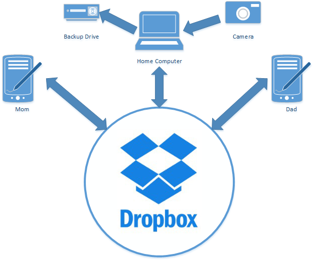 Dropbox Diagram